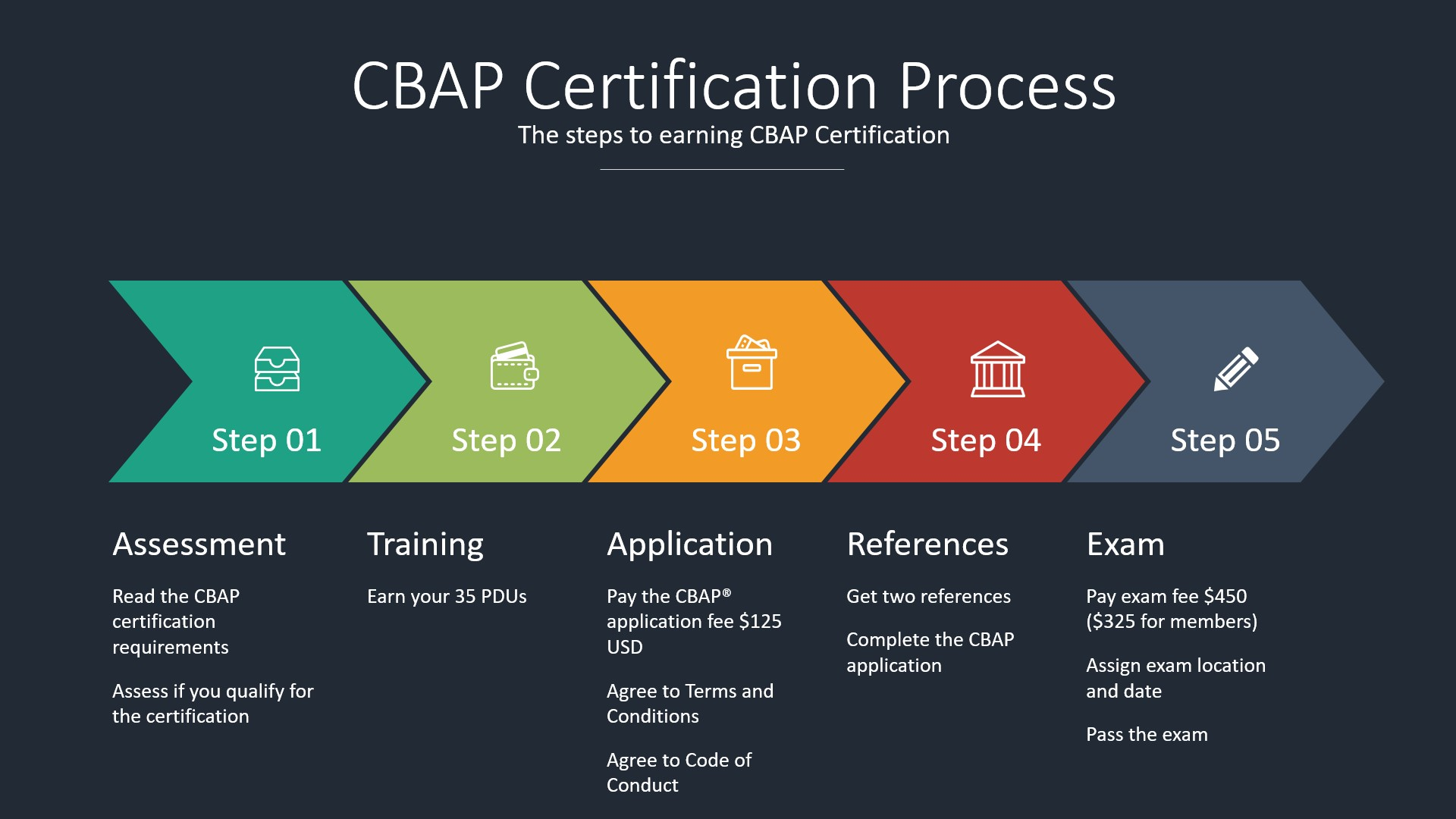 CBAP Certification Process